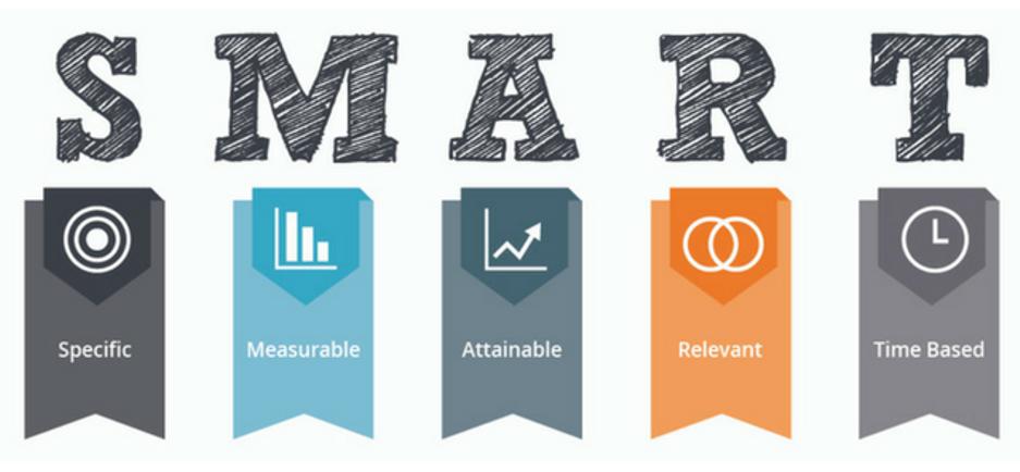 از هدف گذاری به روش SMART چه می دانید؟