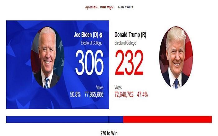 ترامپ از چالش حقوقی درباره نتایج انتخابات پنسیلوانیا عقب نشینی کرد
