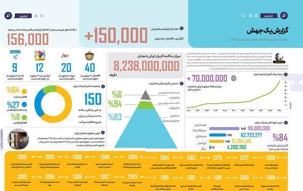 روایت عددی از پیشرفت های فناوری ایران پس از انقلاب (اینفوگرافیک)